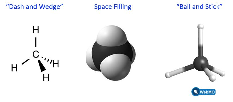 """Three representations of methane are shown. In the one at the left, there is a structure labeled """"Dash and Wedge"""". In this structure, the carbon atom is in the middle and the 4 hydrogen atoms are arranged in a tetrahedral geometry around the carbon. There are single bonds between the carbon and each hydrogen. The middle structure is labeled """"Space filling"""" and it shows a big black ball, understood to be carbon, with 4 white balls stuck on the outside, understood to be hydrogen. The third structure is labeled """"ball and stick"""" and shows a screenshot of the geometry as seen on Web M O. There is a black sphere in the middle, then the bonds are represented as sticks and there are white balls at the end of each of 4 sticks, for the 4 hydrogen atoms."""