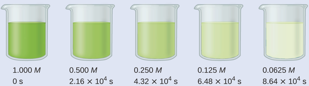 """A diagram of 5 beakers is shown, each approximately half-filled with colored substances. Beneath each beaker are three rows of text. The first beaker contains a bright green substance and is labeled below as, """"1.000 M, 0 s."""" The second beaker contains a slightly lighter green substance and is labeled below as, """"0.500 M, 2.16 times 10 superscript 4 s."""" The third beaker contains an even lighter green substance and is labeled below as, """"0.250 M, 4.32 times 10 superscript 4 s."""" The fourth beaker contains a green tinted substance and is labeled below as, """"0.125 M, 6.48 times 10 superscript 4 s."""" The fifth beaker contains a colorless substance and is labeled below as, """"0.0625 M, 8.64 times 10 superscript 4 s."""""""
