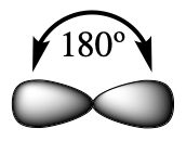 Two s p orbitals are shown, which looks like a peanut shaped structure. There is an arrow portraying an angle of 180 degrees between the sp orbitals.