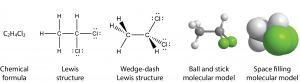 Image showing five structures of the same molecule with a label below each structure. First structure: C 2 H 4 Cl 2; labeled chemical formula. Second structure: H bond line C bond line C bond line Cl on a horizontal line; each C has a bond line and H above it; the left C has a bond line and H below it; the right C has a bond line and Cl below it; labeled Lewis structure. Third structure: two C atoms with horizontal bond line between; the left C has a bond line H below and to the left, a black, wedge-shaped bond to H up and to the left and a dashed wedge bond to H up and to the left; labeled Wedge-dash Lewis structure. Fourth structure: two gray spheres with a horizontal gray bond cylinder between; the left gray sphere has three bond cylinders, each with a white sphere (smaller than the gray one)l; one bond cylinder goes down and to the left; two bond cylinders go up and to the left, one in front of the other; on the right gray sphere one bond cylinder goes up and to the right to a white sphere; two bond cylinders, one in front of the other go down and to the right each to a green sphere larger than teh gray spheres; labeled Ball and stick molecular model. Fifth structure: similar to the fourth structure except that the spheres are all about 4 times larger and overlap with each other.