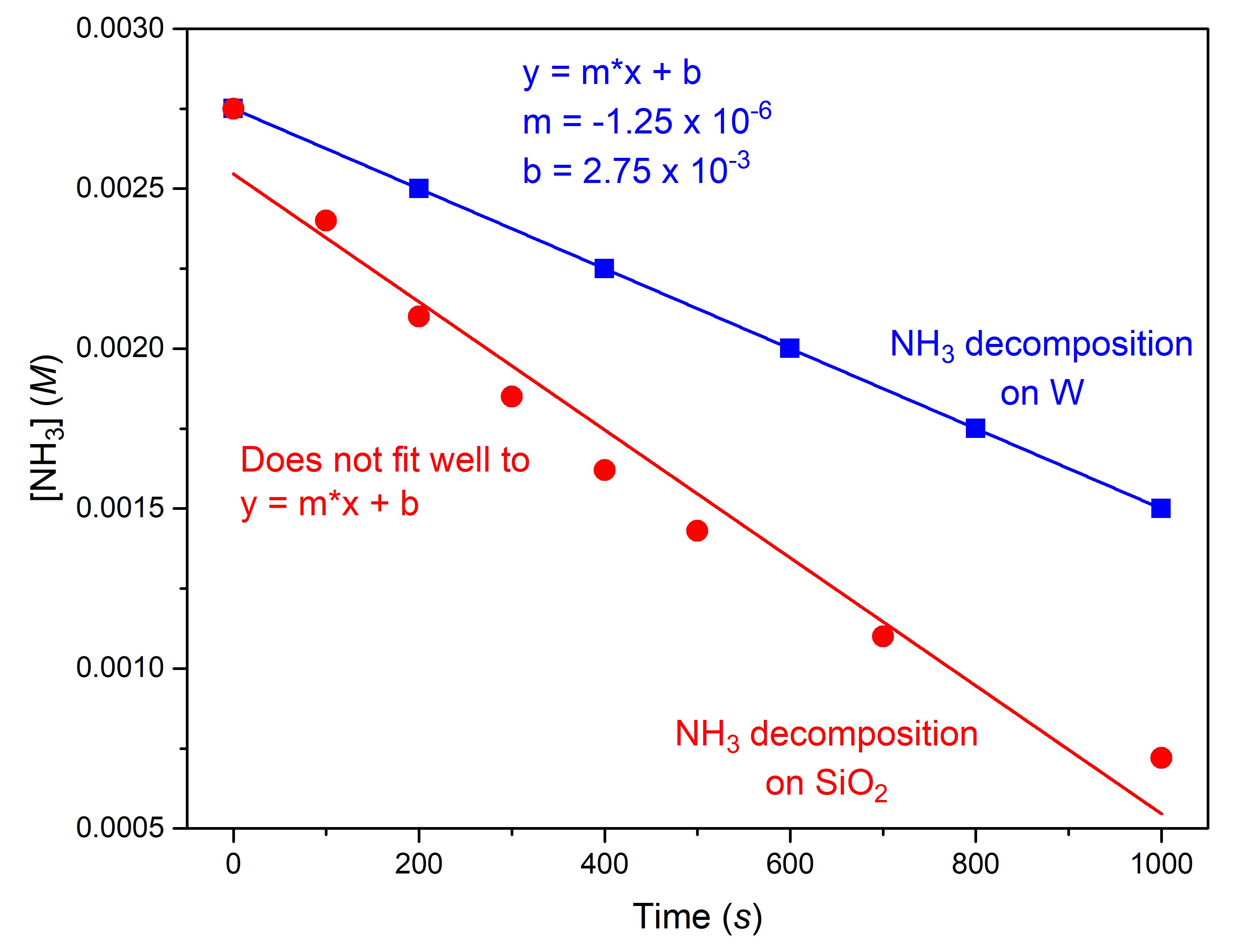 """Time ( s ),"""" on the x-axis and, """"[ N H subscript 3 ] M,"""" on the y-axis. The x-axis shows a single value of 1000 marked near the right end of the axis. The vertical axis shows markings at 1.0 times 10 superscript negative 3, 2.0 times 10 superscript negative 3, and 3.0 times 10 superscript negative 3. A decreasing linear trend line is drawn through six points. This line is labeled """"NH3 decomposition on W."""" A decreasing slightly concave up curve is similarly drawn through eight points. This curve is labeled """"NH3 decomposition on S i O subscript 2."""""""