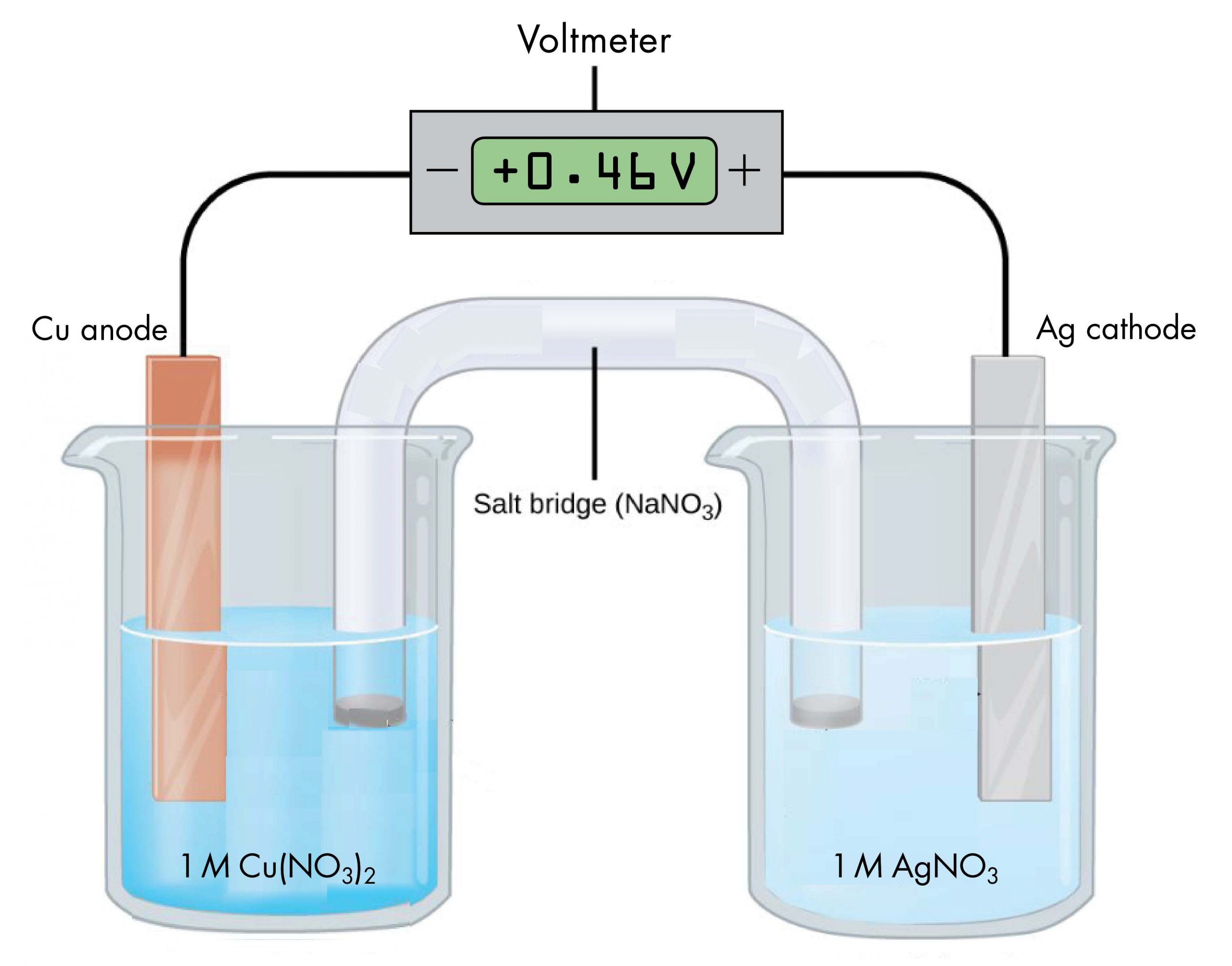"""This figure contains a diagram of an voltaic cell. Two beakers are shown. Each is just over half full. The beaker on the left contains a blue solution and is labeled below as """"1 M solution of copper (II) nitrate ( C u ( N O subscript 3 ) subscript 2 )."""" The beaker on the right contains a colorless solution and is labeled below as """"1 M solution of silver nitrate ( A g N O subscript 3 )."""" A glass tube in the shape of an inverted U connects the two beakers at the center of the diagram. The tube contents are colorless. The ends of the tubes are beneath the surface of the solutions in the beakers and a small grey plug is present at each end of the tube. At the center of the diagram, the tube is labeled """"Salt bridge ( N a N O subscript 3 ). Each beaker shows a metal strip partially submerged in the liquid. The beaker on the left has an orange brown strip that is labeled """"C u anode """" at the top. The beaker on the right has a silver strip that is labeled """"A g cathode"""" at the top. A wire extends from the top of each of these strips to a rectangular digital readout indicating a reading of positive 0.46 V that is labeled """"Voltmeter."""" The left side of the voltmeter has a minus sign indicating a negative terminal. The wire from the copper strip connects to this terminal. The right side of the voltmeter has a plus sign indicating a positive terminal. The wire from the silver strip connects to this terminal."""