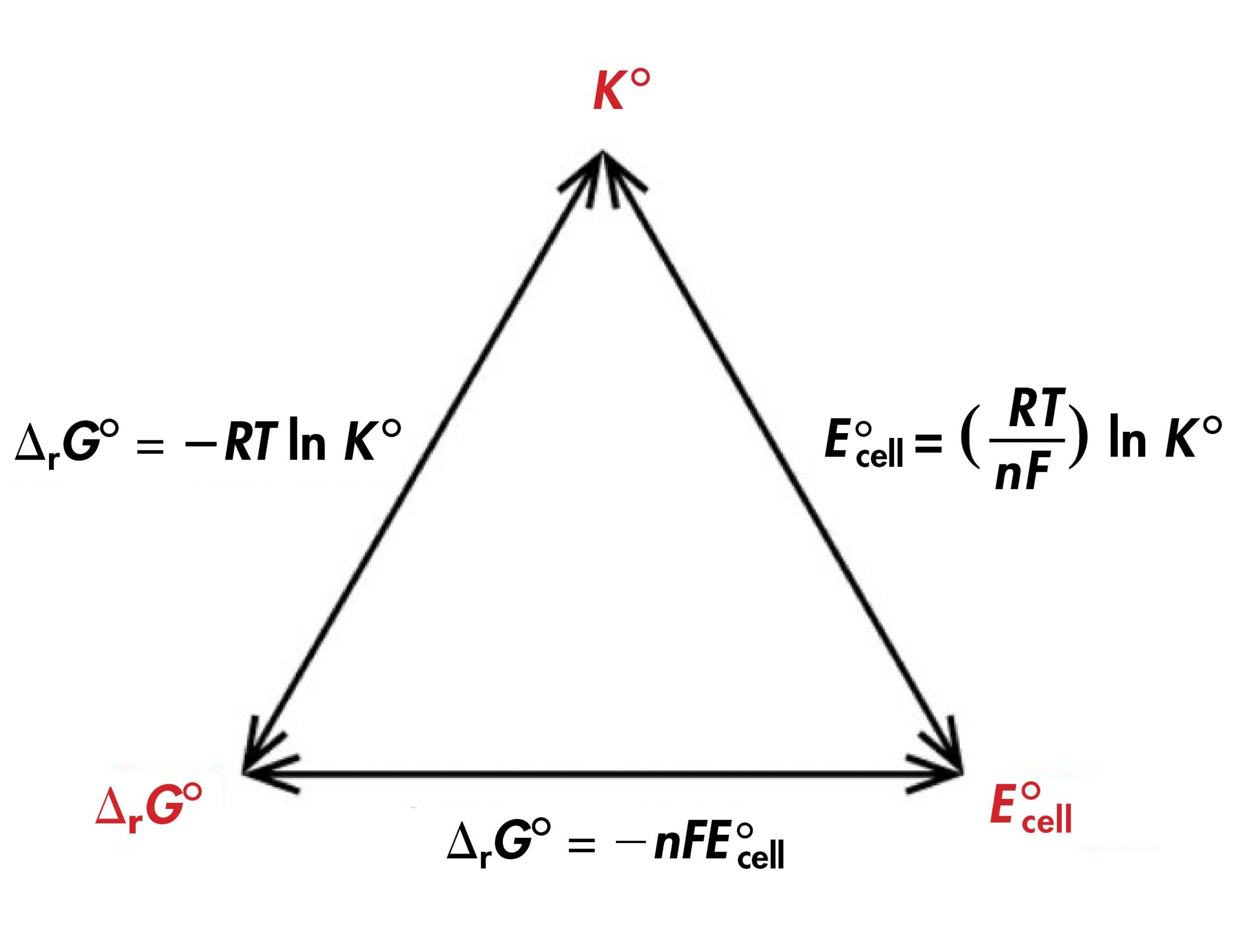 """A diagram is shown that involves three double headed arrows positioned in the shape of an equilateral triangle. The vertices are labeled in red. The top vertex is labeled """"K standard."""" The vertex at the lower left is labeled """"delta G standard"""" The vertex at the lower right is labeled """"E standard subscript cell."""" The right side of the triangle is labeled """"E superscript degree symbol subscript cell equals ( R T divided by n F ) l n K superscript degree symbol."""" The lower side of the triangle is labeled """"delta G superscript degree symbol equals negative n F E superscript degree symbol subscript cell."""" The left side of the triangle is labeled """"delta G superscript degree symbol equals negative R T l n K superscript degree symbol."""""""