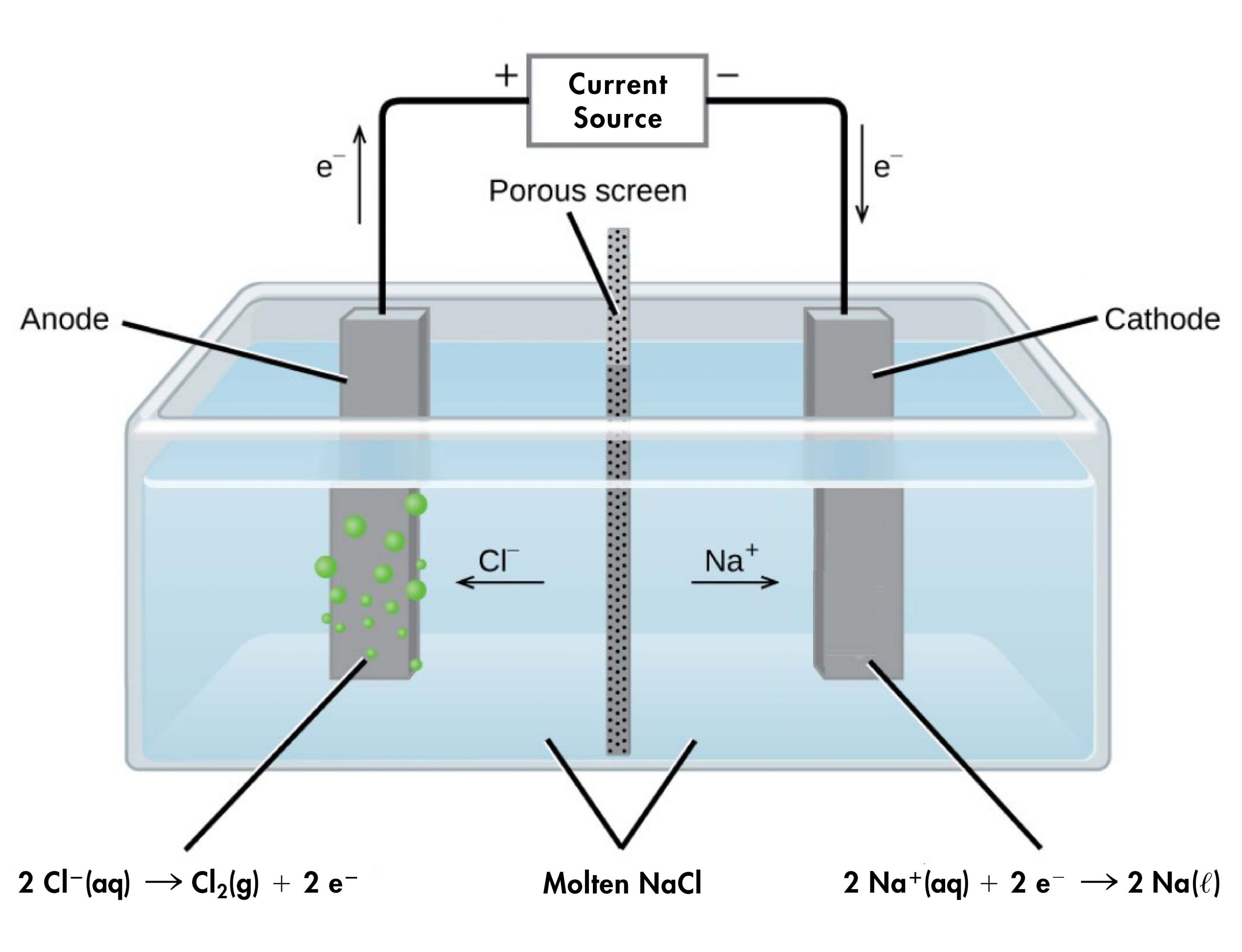 """This diagram shows a tank containing a light blue liquid, labeled """"Molten N a C l."""" A vertical dark grey divider with small, evenly distributed dark dots, labeled """"Porous screen"""" is located at the center of the tank dividing it into two halves. Dark grey bars are positioned at the center of each of the halves of the tank. The bar on the left, which is labeled """"Anode"""" has green bubbles originating from it. The bar on the right which is labeled """"Cathode"""" has no bubbles originating from it. An arrow points left from the center of the tank toward the anode, which is labeled """"C l superscript negative."""" An arrow points right from the center of the tank toward the cathode, which is labeled """"N a superscript plus."""" A line extends from the tops of the anode and cathode to a rectangle centrally placed above the tank which is labeled """"Current source."""" An arrow extends upward above the anode to the left of the line which is labeled """"e superscript negative."""" A plus symbol is located to the left of the current source and a negative sign is located to its right. An arrow points downward along the line segment leading to the cathode. This arrow is labeled """"e superscript negative."""" Below the left side of the diagram is the label """"2 C l superscript negative ( a q ) right pointing arrow C l subscript 2 ( g ) plus 2 e superscript negative."""" At the right, below the diagram is the label """"2 N a superscript positive ( a q ) plus 2 e superscript negative right pointing arrow 2 N a ( l )."""""""