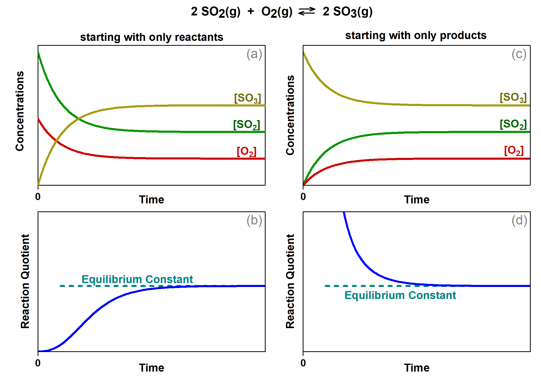 """Four graphs are shown. The y-axis on top left graph is labeled, """"Concentration,"""" and the x-axis is labeled, """"Time."""" Three curves are plotted on graph. The first is labeled, """"[ S O subscript 2 ];"""" this line starts high on the y-axis, ends midway down the y-axis, has a steep initial slope and a more gradual slope as it approaches the far right on the x-axis. The second curve on this graph is labeled, """"[ O subscript 2 ];"""" this line mimics the first except that it starts and ends about fifty percent lower on the y-axis. The third curve is the inverse of the first in shape and is labeled, """"[ S O subscript 3 ]."""" The y-axis on top right graph is labeled, """"Concentration,"""" and the x-axis is labeled, """"Time."""" Three curves are plotted on graph b. The first is labeled, """"[ S O subscript 2 ];"""" this line starts low on the y-axis, ends midway up the y-axis, has a steep initial slope and a more gradual slope as it approaches the far right on the x-axis. The second curve on this graph is labeled, """"[ O subscript 2 ];"""" this line mimics the first except that it ends about fifty percent lower on the y-axis. The third curve is the inverse of the first in shape and is labeled, """"[ S O subscript 3 ]."""" The y-axis on bottom left graph is labeled, """"Reaction Quotient,"""" and the x-axis is labeled, """"Time."""" A single curve is plotted on graph c. This curve begins at the bottom of the y-axis and rises steeply up near the top of the y-axis, then levels off into a horizontal line. The top point of this line is labeled, """"kc."""""""