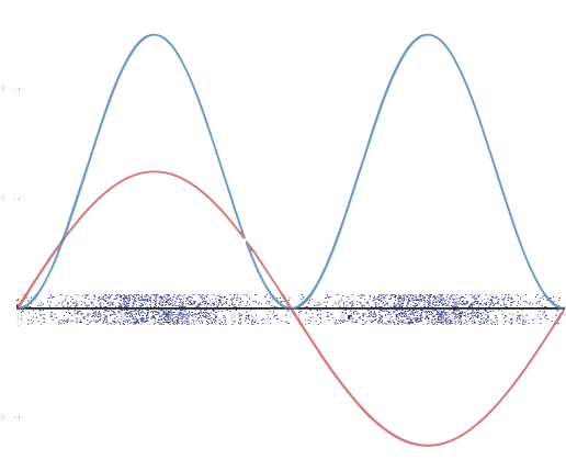 A horizontal axis (x-axis) is shown. Sin(x) is plotted as a red curve that starts at zero, rises to a maximum, then falls to zero half-way across the axis. The graph then falls to a minimum just as far below the axis as the maximum was above, then returns to zero at the right end of the graph. A blue curve, the square of sin(x) starts at zero, rises to a peak, drops to zero half-way across the axis, rises to a second peak, then falls to zero at the right end of the axis. Along the horizontal axis is a band of blue dots. There are very few dots at first. Then the density of dots increases, reaching a maximum where the first peak is in the blue curve. Then the density of dots decreases to a very few in the middle of the axis. The increase and decrease of dot-density repeats on the right side of the image.