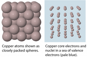 This figure has two parts. On the left is a three-dimensional array of spheres that makes a cube. All spheres touch their nearest neighbors. On the right the same spheres have been made smaller. The spheres are surrounded by a pale blue background.