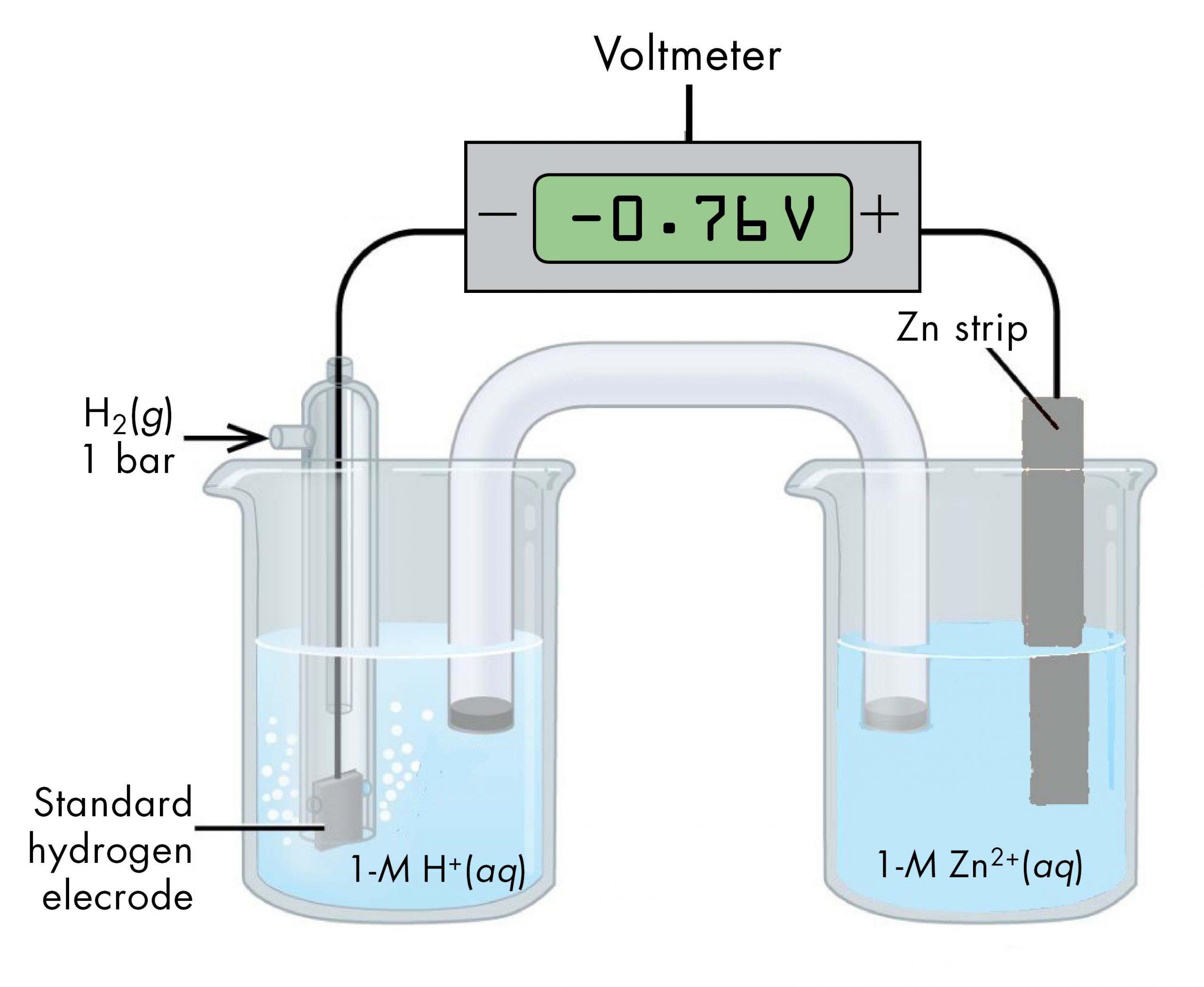 """This figure contains a diagram of an electrochemical cell. Two beakers are shown. Each is just over half full. The beaker on the left contains a clear, colorless solution which is labeled """"H N O subscript 3 ( a q )."""" The beaker on the right contains a clear, colorless solution which is labeled """"1 M H superscript plus ( a q )."""" A glass tube in the shape of an inverted U salt bridge connects the two beakers at the center of the diagram. The tube contents are colorless. The ends of the tubes are beneath the surface of the solutions in the beakers and a small grey plug is present at each end of the tube. The beaker on the left has a glass tube partially submerged in the liquid. Bubbles are rising from a grey square, labeled """"Standard hydrogen electrode"""" at the bottom of the tube. A black wire extends from the grey square up the interior of the tube through a small port at the top to a rectangle with a digital readout of """"negative 0.76 V"""" which is labeled """"Voltmeter."""" There is a minus sign where the wire connects to the voltmeter. A second small port extends out the top of the tube to the left. An arrow points to the port opening from the left. The base of this arrow is labeled """"H subscript 2 ( g ) 1 bar."""" The beaker on the right has a gray strip that is labeled """"Z n strip."""" A wire extends from the top of this strip to the voltmeter where it connects to the positive terminal. The solution in the beaker on the right has the label """"1-M Z n superscript 2 superscript plus ( a q )"""""""