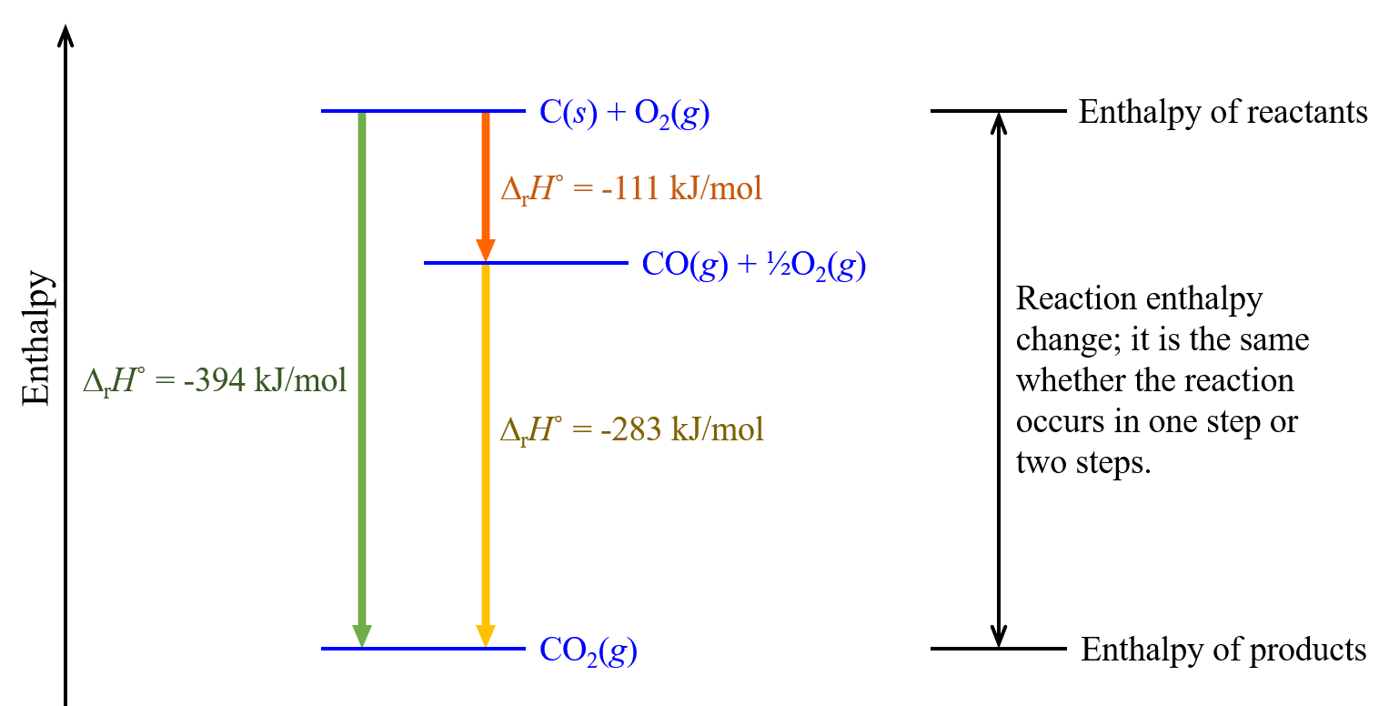 """A diagram is shown. A long arrow faces upward on the left with the phrase """"H increasing."""" A horizontal line at the bottom of the diagram is shown with the formula """"C O subscript 2 (g)"""" below it. A horizontal line at the top of the diagram has the formulas """"C (s) + O subscript 2 (g)"""" above it. The top and bottom lines are connected by a downward facing arrow with the value """"Δ H = –394 k J"""" written beside it. Below and to the right of the top horizontal line is a second horizontal line with the equations """"C O (g) + one half O subscript 2 (g)"""" above it. This line and the bottom line are connected by a downward facing arrow with the value """"Δ H = –283 k J"""" written beside it. The same line and the top line are connected by a downward facing arrow with the value """"Δ H = –111 k J"""" written beside it. There are three brackets to the right of the diagram. The first bracket runs from the top horizontal line to the second horizontal line. It is labeled, """"Enthalpy of reactants."""" The second bracket runs from the second horizontal line to the bottom horizontal line. It is labeled, """"Enthalpy of products."""" Both of these brackets are included in the third bracket which runs from the top to the bottom of the diagram. It is labeled, """"Enthalpy change of exothermic reaction in 1 or 2 steps."""