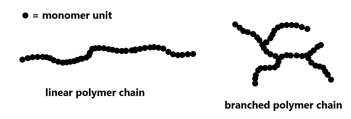 Two diagrams consisting of closely spaced black dots are shown. The dots represent monomer units in a polymer. The diagram labeled linear polymer chain has all dots linked in a single chain. The diagram labeled branched polymer chain has dots linked in a chain with brahches off to the side of the chain.