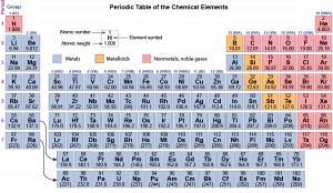 A periodic table lists 118 elements. There are 18 columns (groups) and seven rows (periods). The first row contains only two elements: H and He, with H at top left and He at top right. The second and third rows contain eight elements, with two elements on the far left, six elements on the right, and space between; the fourth through seventh rows contain 18 elements each. The first through 12th columns are color coded blue-gray, except that H at the top of the first column is pink. The last two columns are color coded pink Columns 13 through 16 have variable color coding. Two curved arrows extend from the second column to two rows of 14 elements each below the main table. These two rows are color coded blue-gray. A legend at the top indicates that blue-gray color coding means metals, orange color coding means metalloids, and pink color coding means nonmetals and noble gases. For each element the atomic number, chemical symbol, and atomic weight are given. Most of the elements are metals. B, Si, Ge, As, Sb, and Te are metalloids, colored orange. H, He, C, N, O, F, Ne,P, S, Cl, Ar, Se, Br, Kr, I, Xe, At, Rn, Ts, and Og are nonmetals or noble gases, colored pink. He, Ne, Ar, Kr, Xe, Rn, and Og are noble gases.