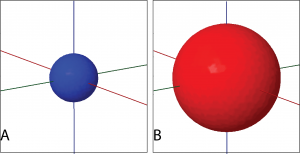 Diagram A shows a blue sphere with cartesian coordinate axes projecting from the center of the sphere. Diagram B shows a red sphere with similar coordinate axes. The red sphere in Diagram B is larger than the blue sphere in Diagram A.