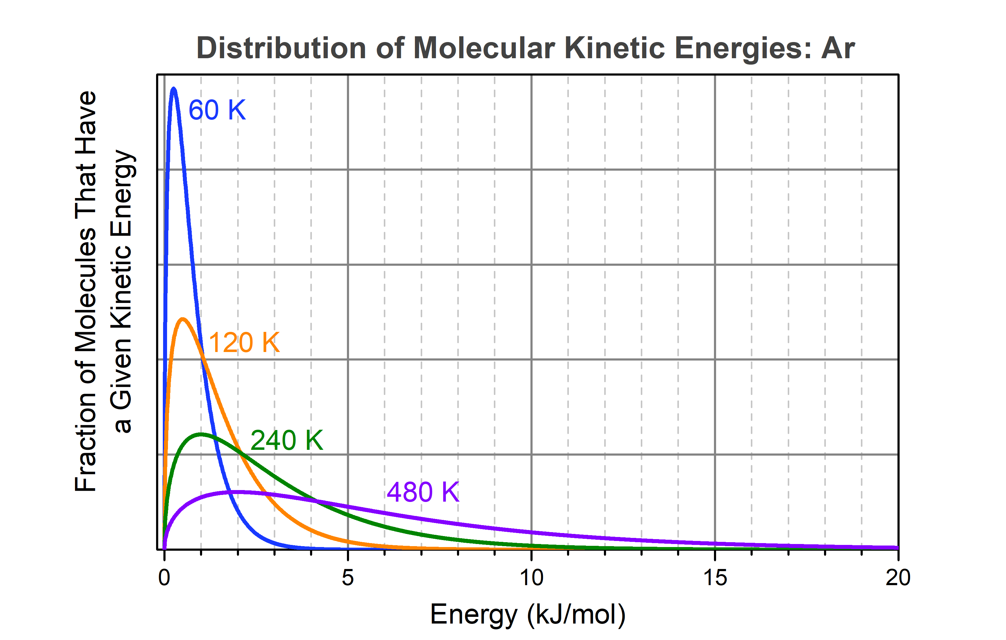 Four graphs are shown on top of each other. Vertical axis: Fration of Molecules That Have a Given Kinetic Energy. Horizontal axis: Energy (kJ/mol). A blue graph, labeled 60 K, starts at 0, rises to a maximum at 0.25 kJ/mol, and falls back to nearly 0 at about 5 kJ/mol. An orange curve, labeled 120 K, rises to a lower maximum than the blude curve; the maximum is at 0.5 kJ/mol, from which the curve drops to about zero near 8 kJ/mol. A green curve, labeled 240 K, rises to a lower maximum at about 1 kJ/mol and then falls to near zero at about 15 kJ/mol. A purple curve, labeled 480 K, rises to a lower maximum at about 2 kJ/mol and has not falled back to near zero even at 20 kJ/mol, the value at the right end of the horizontal axis.