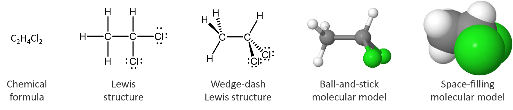 Image showing five structures of the same molecule with a label below each structure. First structure: C 2 H 4 Cl 2; labeled chemical formula. Second structure: H bond line C bond line C bond line Cl on a horizontal line; each C has a bond line and H above it; the left C has a bond line and H below it; the right C has a bond line and Cl below it; labeled Lewis structure. Third structure: two C atoms with horizontal bond line between; the left C has a bond line H below and to the left, a black, wedge-shaped bond to H up and to the left and a dashed wedge bond to H up and to the left; labeled Wedge-dash Lewis structure. Fourth structure: two gray spheres with a horizontal gray bond cylinder between; the left gray sphere has three bond cylinders, each with a white sphere (smaller than the gray one)l; one bond cylinder goes down and to the left; two bond cylinders go up and to the left, one in front of the other; on the right gray sphere one bond cylinder goes up and to the right to a white sphere; two bond cylinders, one in front of the other go down and to the right each to a green sphere larger than the gray spheres; labeled Ball and stick molecular model. Fifth structure: similar to the fourth structure except that the spheres are all about 4 times larger and overlap with each other.