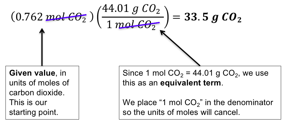 The Mole and Molar Masses – Chemistry Activities