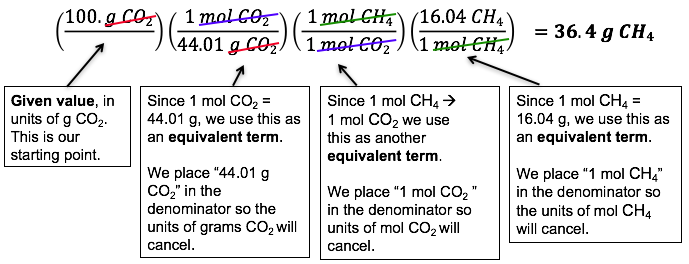 Stoichiometry – Chemistry Activities
