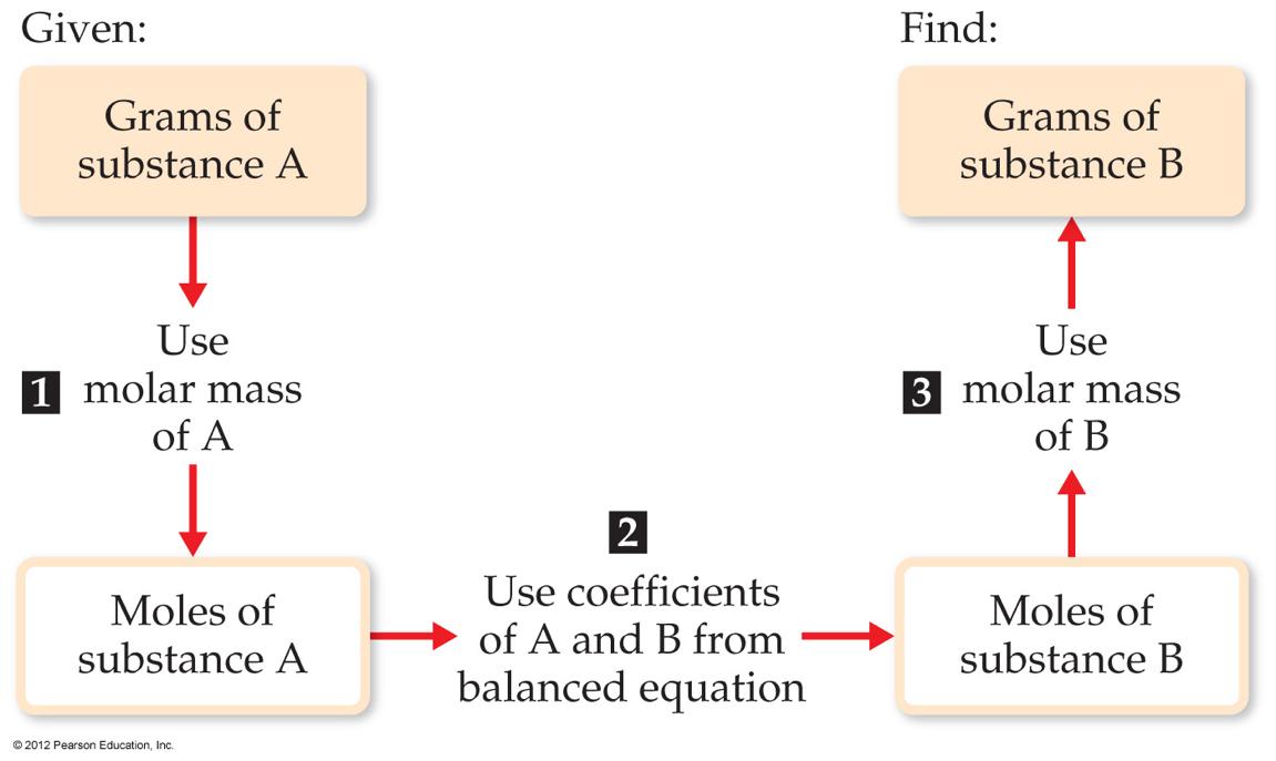 Stoichiometry Chemistry Activities